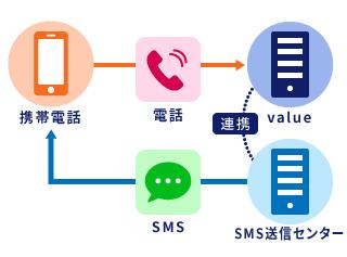 SMSでWebサイトに誘導