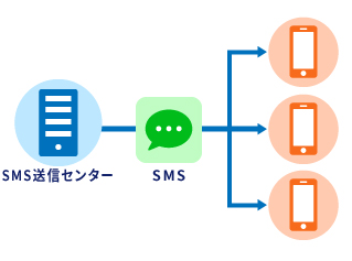 SMSを一斉送信